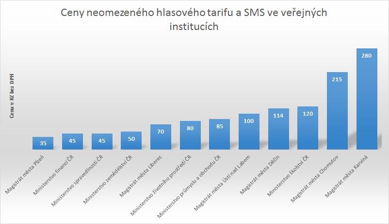 Průzkum odhalil ceny mobilních tarifů magistrátů českých měst