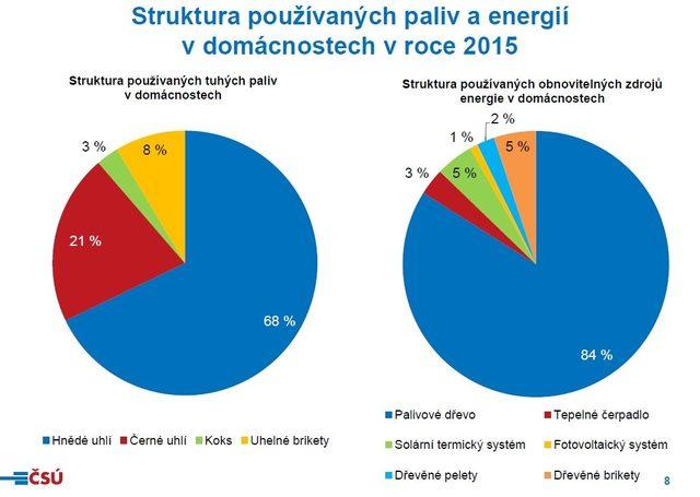 Z MÉDIÍ: Nová čísla, jak Češi využívají energii. Spotřeba klesla o třetinu, uhlí vystřídal plyn (Zdroj: aktualne.cz)